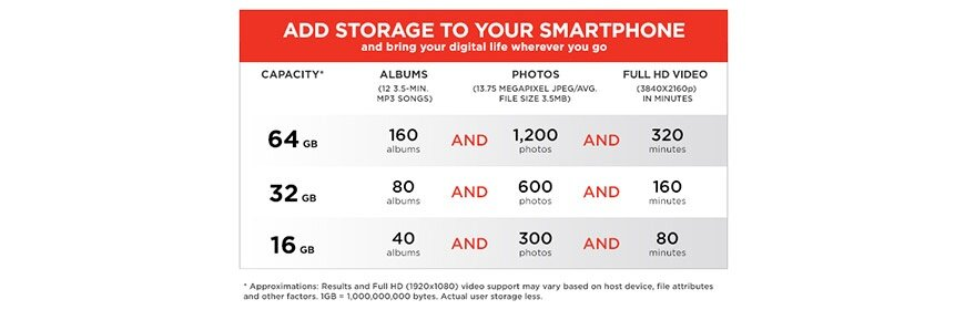 SanDisk Ultra microSDHC/microSDXC UHS-I Card 48MB/s 64GB