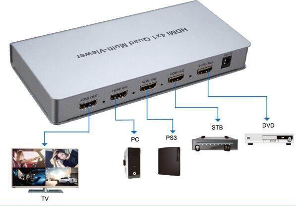4x1 HDMI Quad Multi-Viewer, NEWPOWER HDMI Switcher 4 Ports