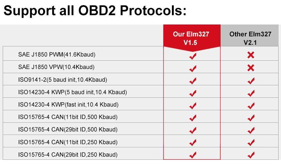 AO PI TE KONNWEI KW910 Universal OBD2 Bluetooth ELM327 V 1 5 Scanner for  Android Auto OBDII Scan Tool OBD 2 ODB II ELM 327 V1 5 Scanner