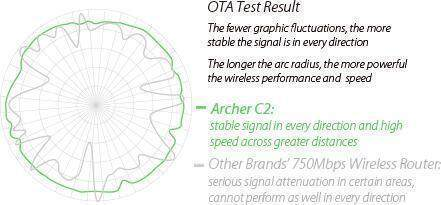 Image result for Stable Omnidirectional Signal and Superior Coverage With 2 detachable external antennas combined with higher quality antenna technology, you can experience excellent wireless performance with stable signal in every direction and high speed across greater distances. This provides you with incredible wireless coverage and reliability from anywhere in your large home or office.