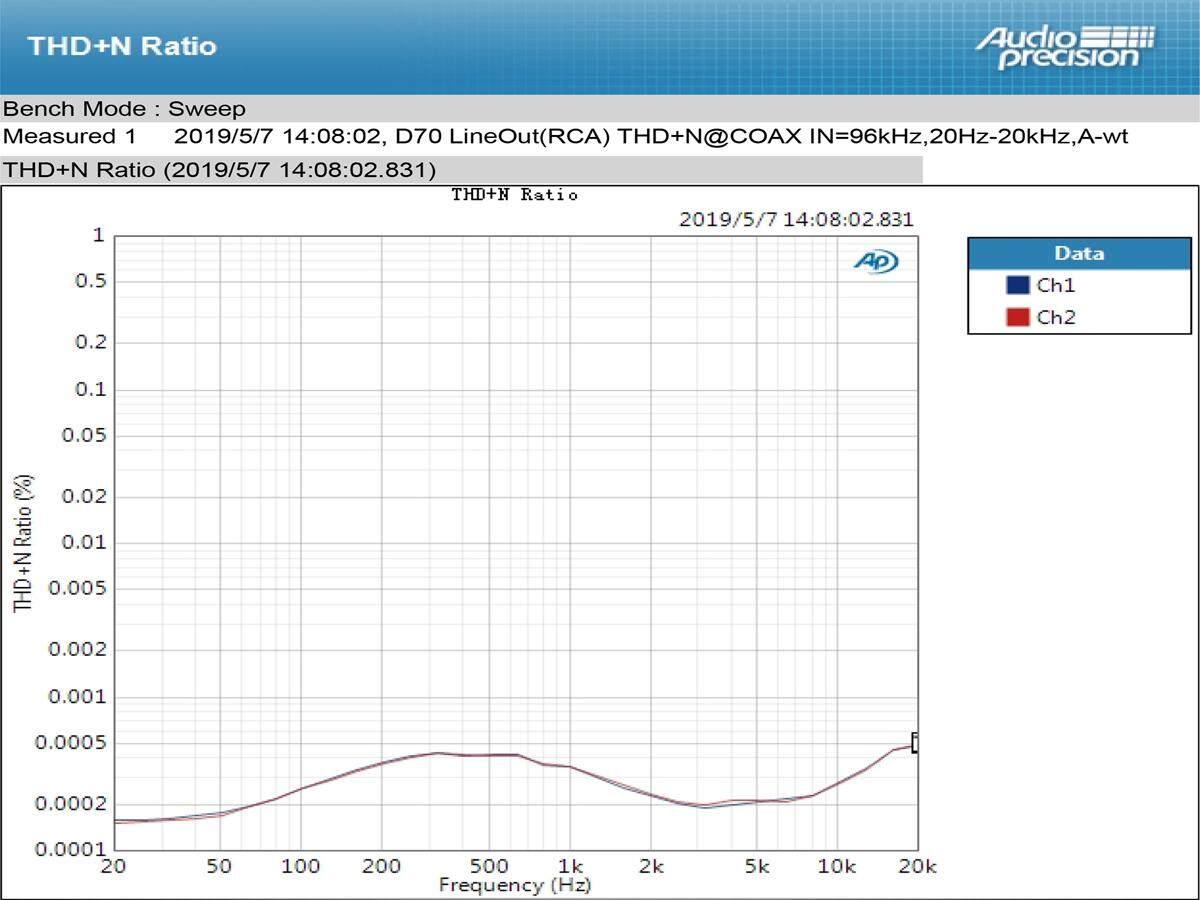 Topping D70 AK4497*2 DAC AK4118 Reciver XMOS XU208 DSD512 Native  32Bit/768kHz Hi-Res audio with Remote Control Decoder DAC XMOS Desktop  Decoder
