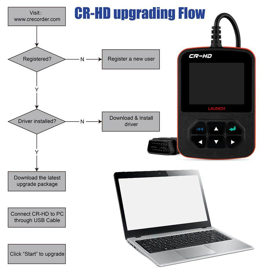 LAUNCH CReader HD Plus Heavy Duty Truck Diagnostic Tool Obd2 Truck Code  Reader OBDII Scan Tool Truck Scanner With J1939,J1587 J1708 for isuzu Hino
