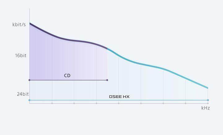 """DSEEâ""""¢ HX Graph"""