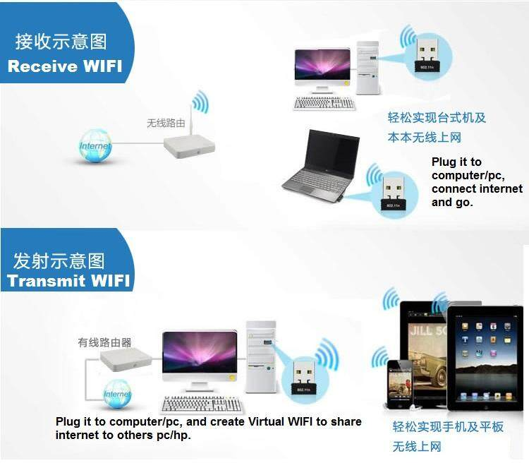 150Mbps 2 4GHz High Power Mini Wireless N USB Wifi Adapter