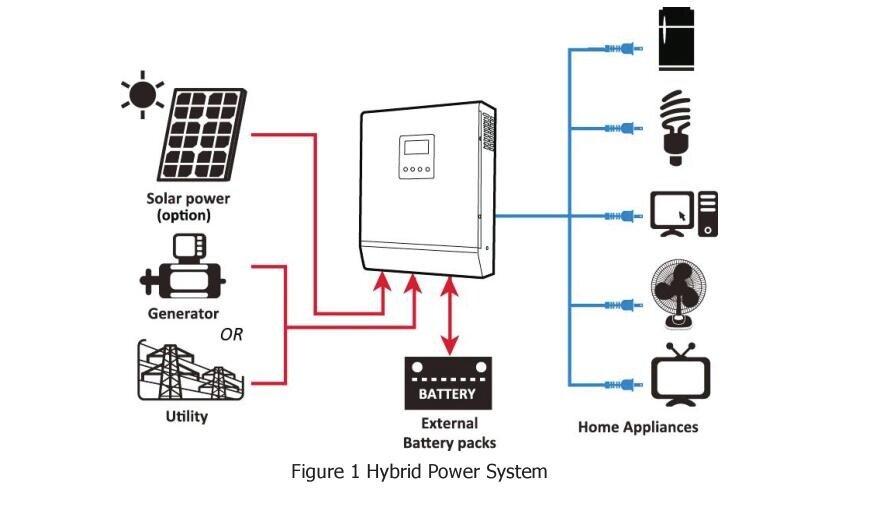 5kva 48v input and 220v output pure sine wave hybrid solar inverter built